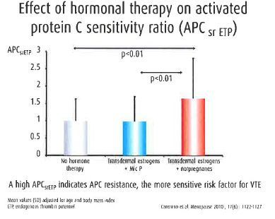 effect of hormonal therapy